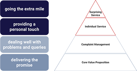 service excellence pyramid